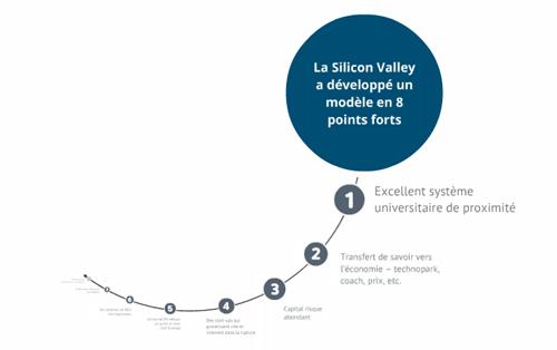 Silicon Valley et la Suisse