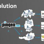 Pingen - smart solution pour la gestion du courrier d'entreprise