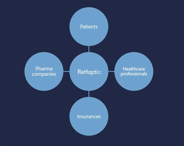 ReHaptix - rehabilitation des troubles neurologiques